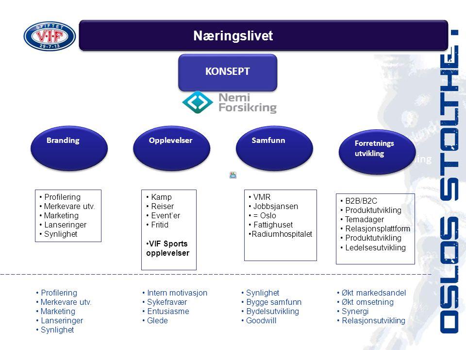 Næringslivet KONSEPT Forretningsutvikling Samfunn Opplevelser