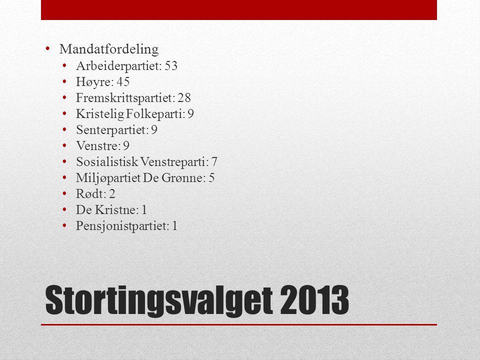 Stortingsvalget 2013 Mandatfordeling Arbeiderpartiet: 53 Høyre: 45