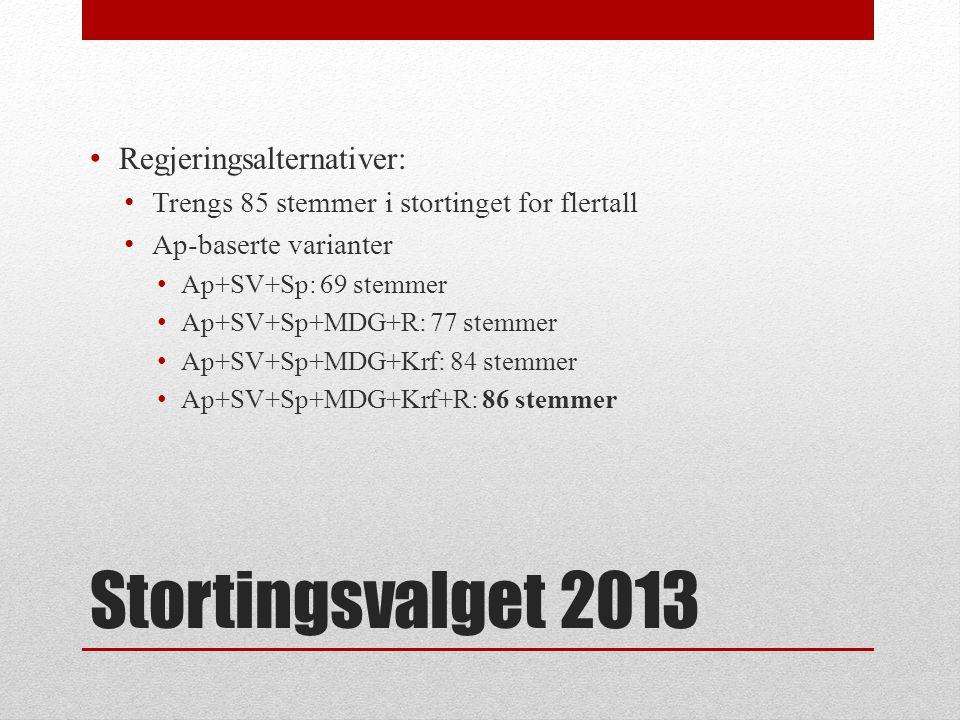 Stortingsvalget 2013 Regjeringsalternativer:
