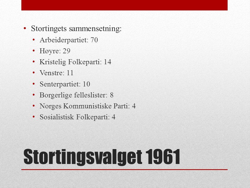 Stortingsvalget 1961 Stortingets sammensetning: Arbeiderpartiet: 70