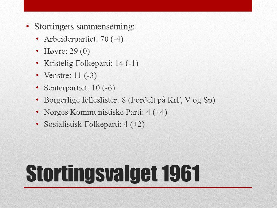 Stortingsvalget 1961 Stortingets sammensetning: