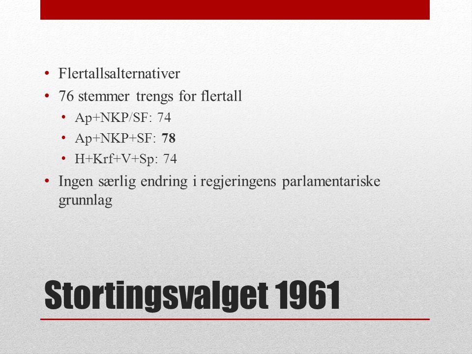 Stortingsvalget 1961 Flertallsalternativer