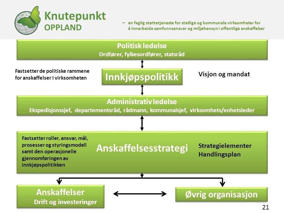 Innkjøpspolitikk Anskaffelsesstrategi