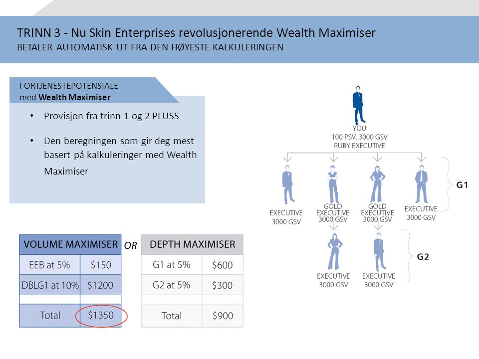 TRINN 3 - Nu Skin Enterprises revolusjonerende Wealth Maximiser