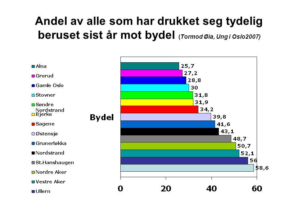 Andel av alle som har drukket seg tydelig beruset sist år mot bydel (Tormod Øia, Ung i Oslo2007)