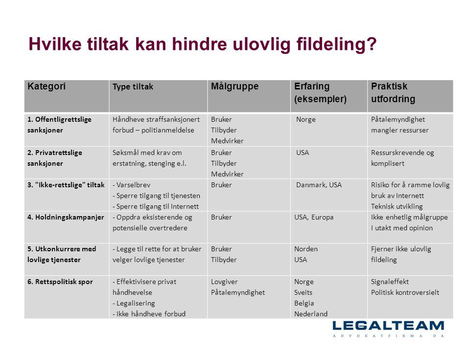 Hvilke tiltak kan hindre ulovlig fildeling