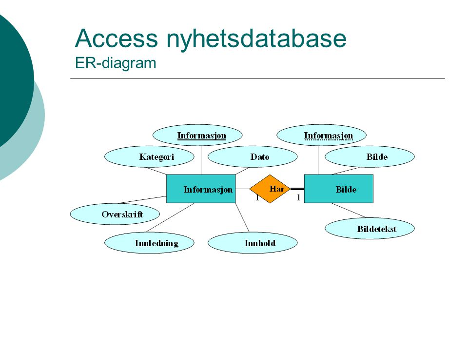 Access nyhetsdatabase ER-diagram