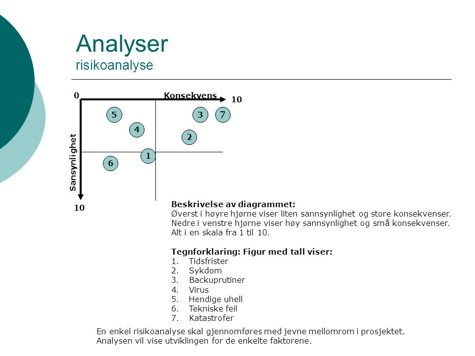 Analyser risikoanalyse