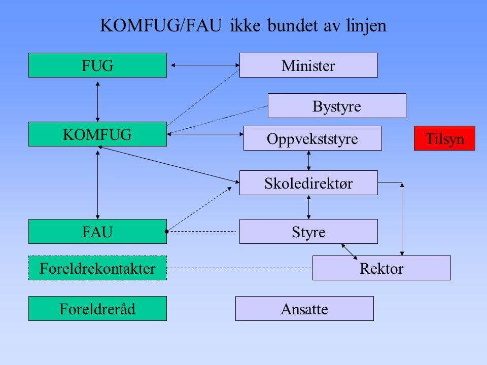 KOMFUG/FAU ikke bundet av linjen