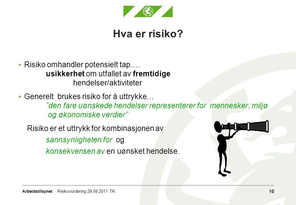 Hva er risiko Risiko omhandler potensielt tap…. usikkerhet om utfallet av fremtidige hendelser/aktiviteter.
