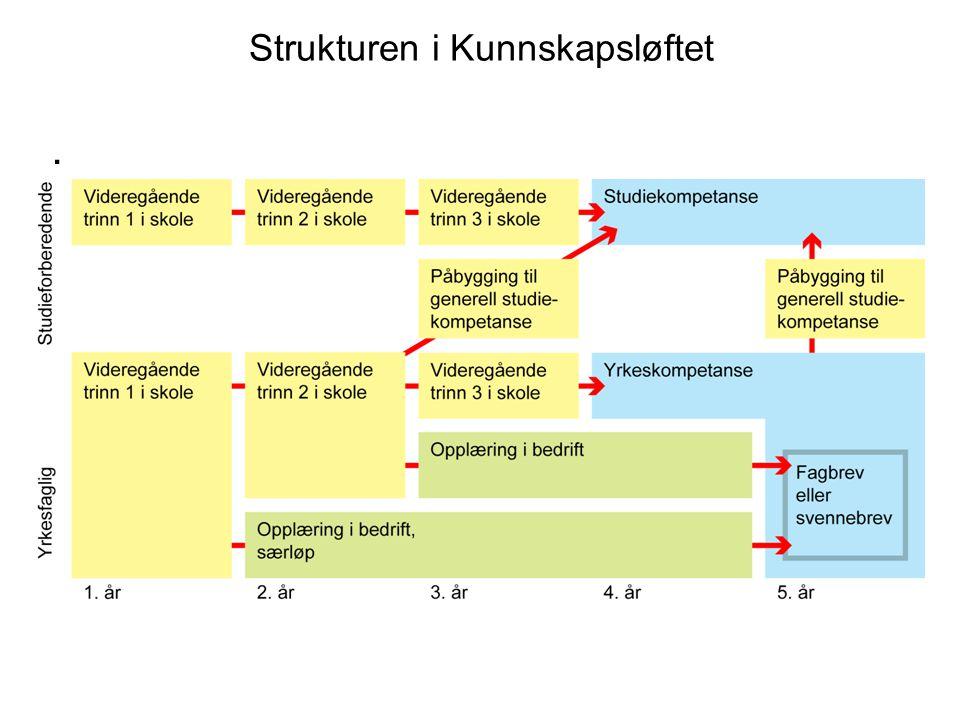 Strukturen i Kunnskapsløftet