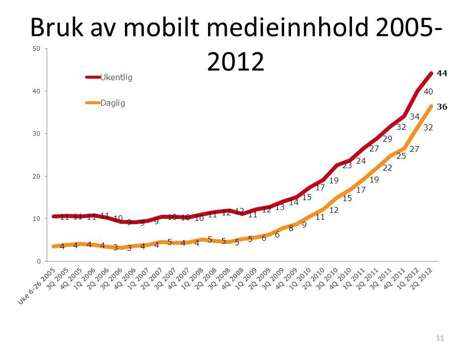 Bruk av mobilt medieinnhold 2005-2012