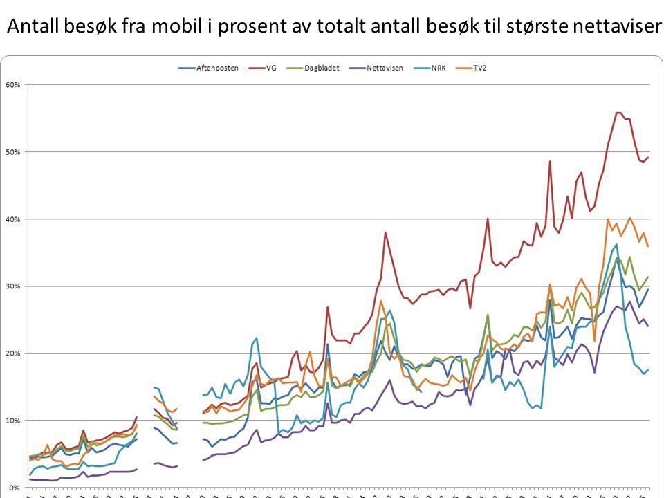 Antall besøk fra mobil i prosent av totalt antall besøk til største nettaviser