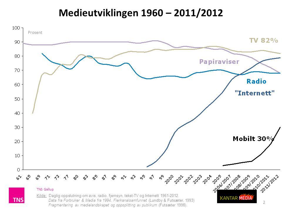 Medieutviklingen 1960 – 2011/2012 Prosent
