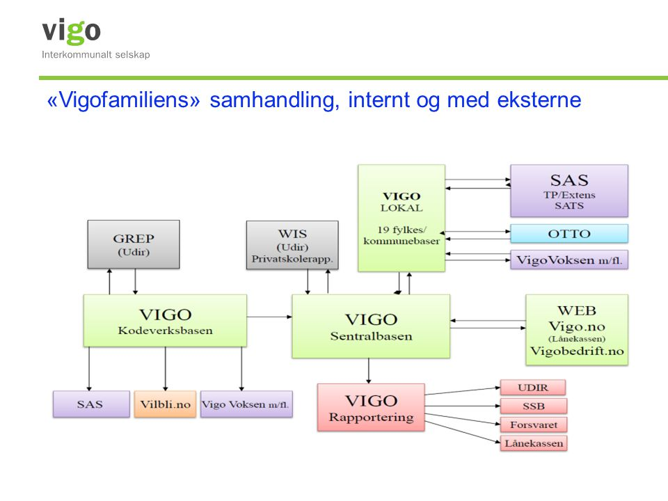 «Vigofamiliens» samhandling, internt og med eksterne