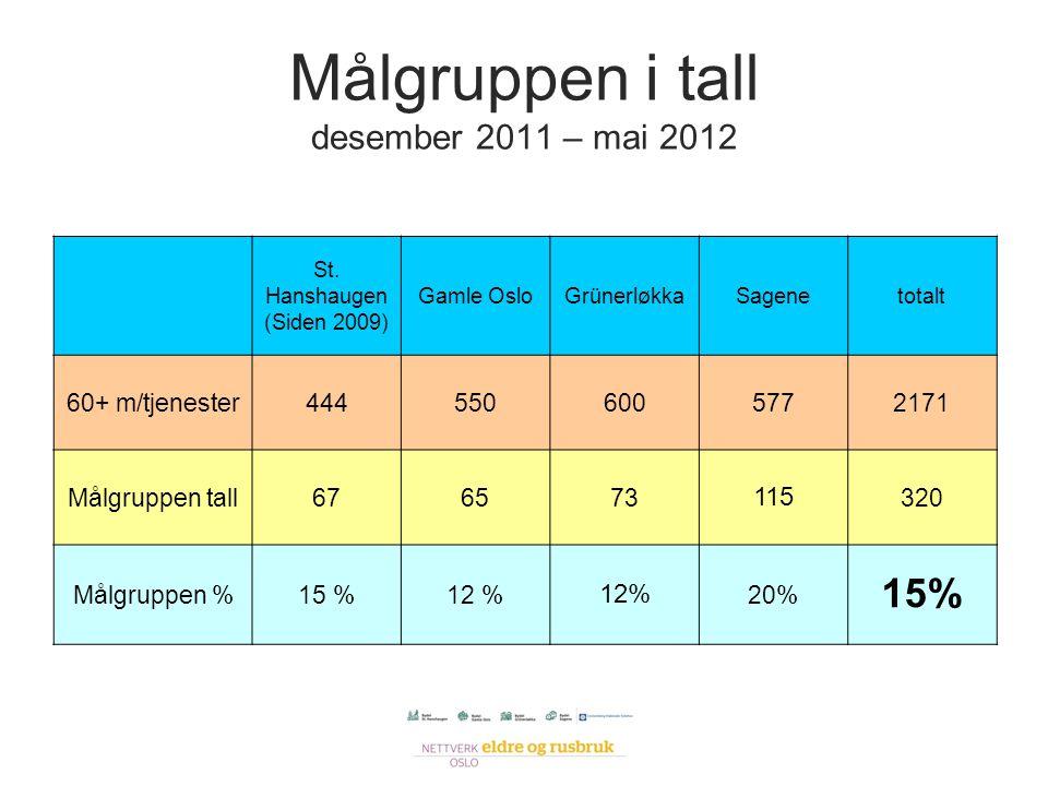 Målgruppen i tall desember 2011 – mai 2012