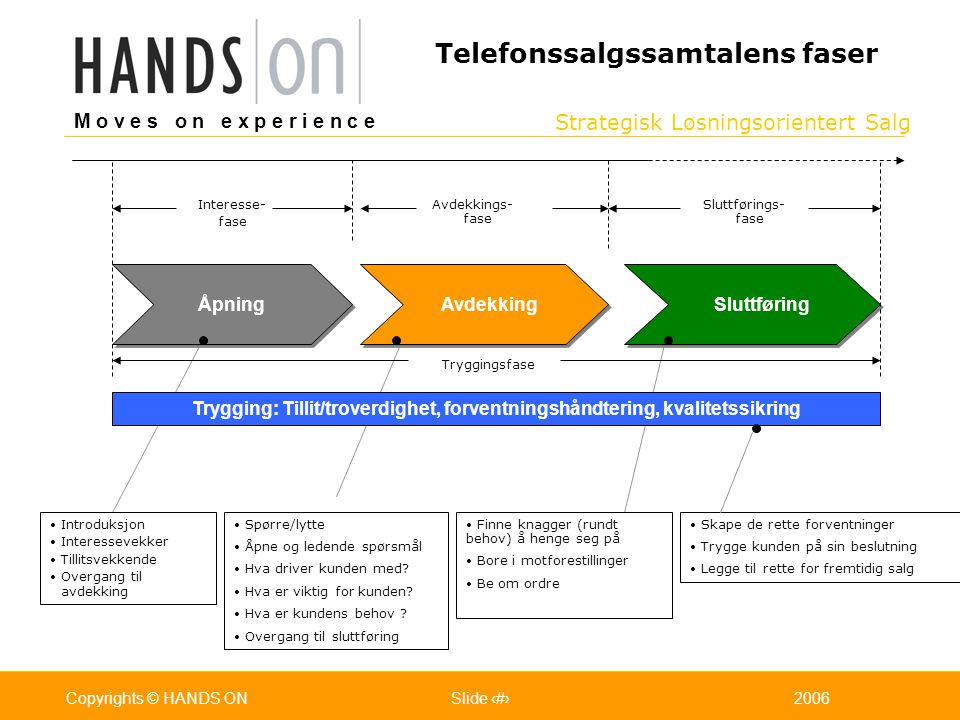 Telefonssalgssamtalens faser