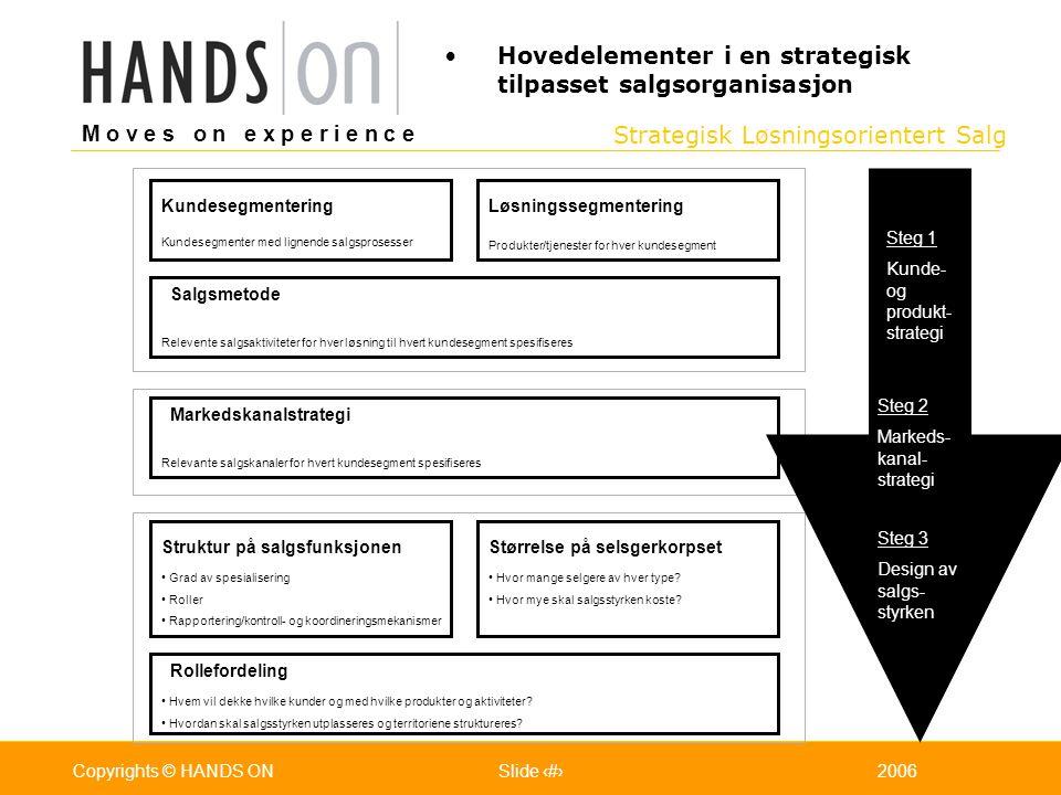 Hovedelementer i en strategisk tilpasset salgsorganisasjon