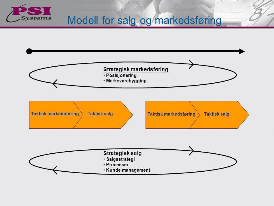 Taktisk markedsføring Taktisk markedsføring
