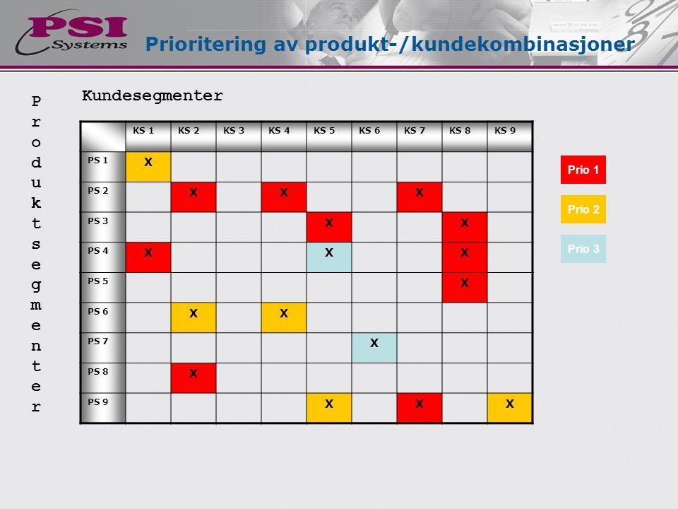 Prioritering av produkt-/kundekombinasjoner