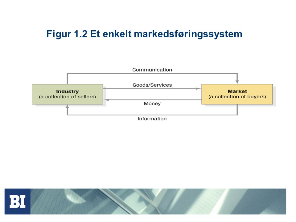 Figur 1.2 Et enkelt markedsføringssystem