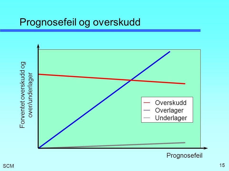 Prognosefeil og overskudd