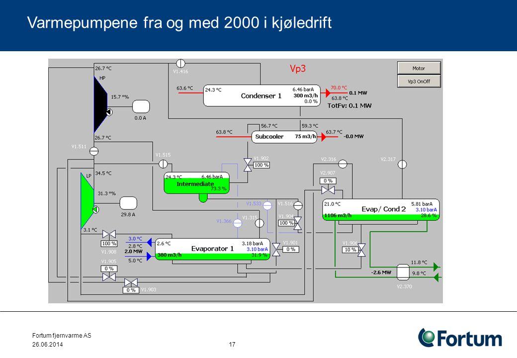 Varmepumpene fra og med 2000 i kjøledrift