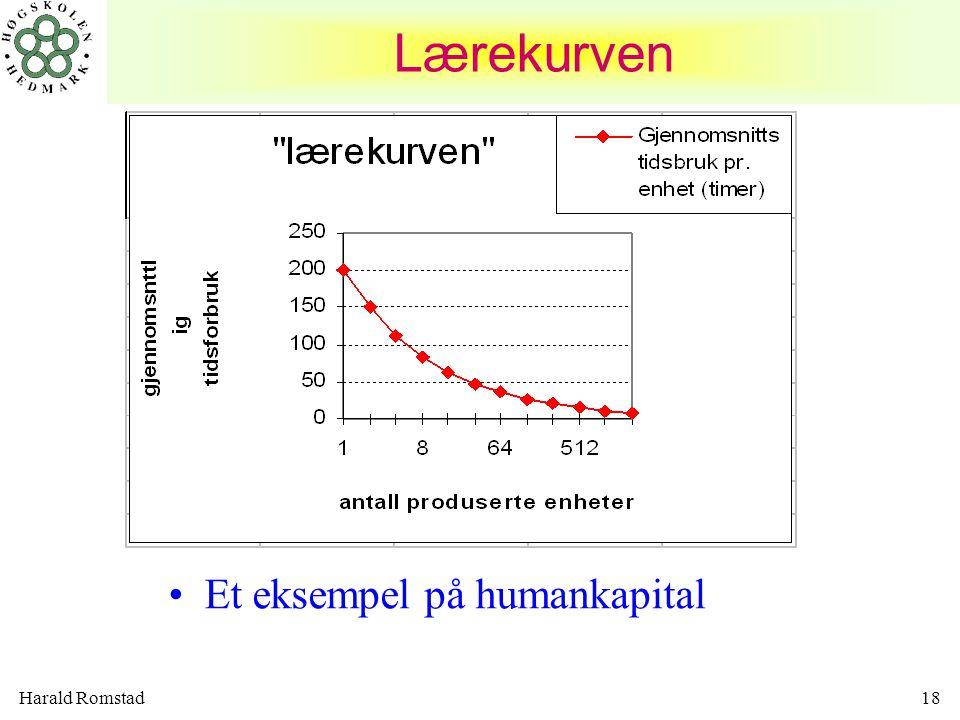 Lærekurven Et eksempel på humankapital