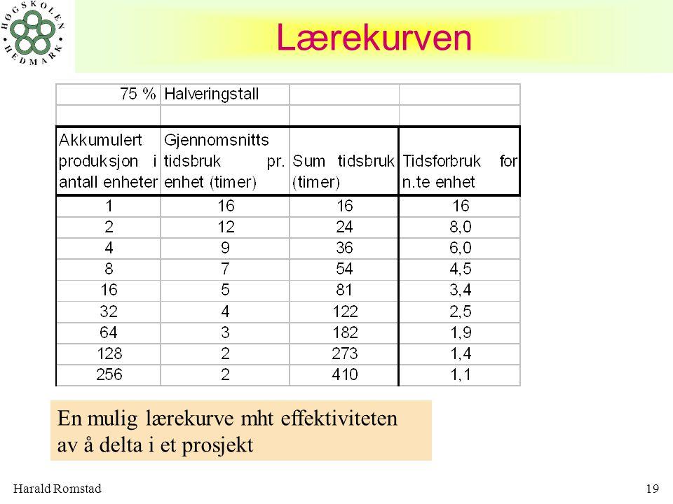 Lærekurven En mulig lærekurve mht effektiviteten av å delta i et prosjekt