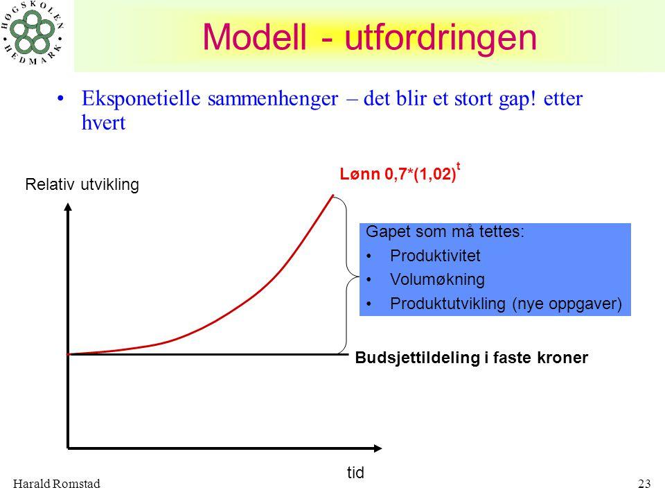 Modell - utfordringen Eksponetielle sammenhenger – det blir et stort gap! etter hvert. Lønn 0,7*(1,02)t.