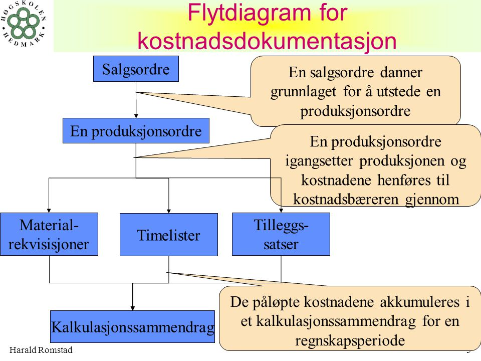Flytdiagram for kostnadsdokumentasjon
