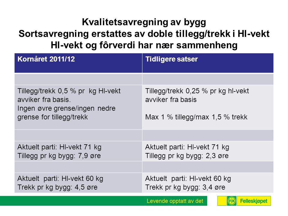 Kvalitetsavregning av bygg Sortsavregning erstattes av doble tillegg/trekk i Hl-vekt Hl-vekt og fôrverdi har nær sammenheng