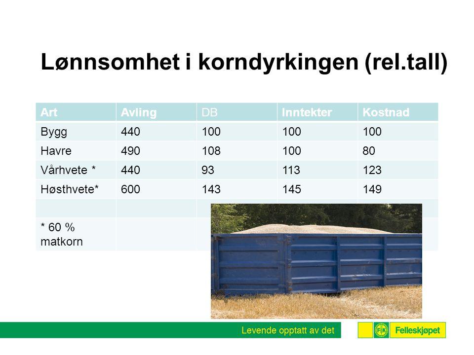 Lønnsomhet i korndyrkingen (rel.tall)