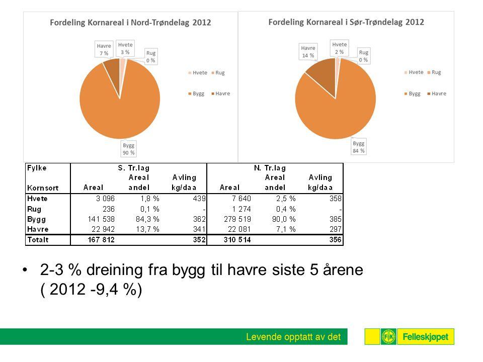 2-3 % dreining fra bygg til havre siste 5 årene ( 2012 -9,4 %)