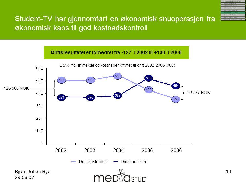 Driftsresultatet er forbedret fra -127´ i 2002 til +100´ i 2006