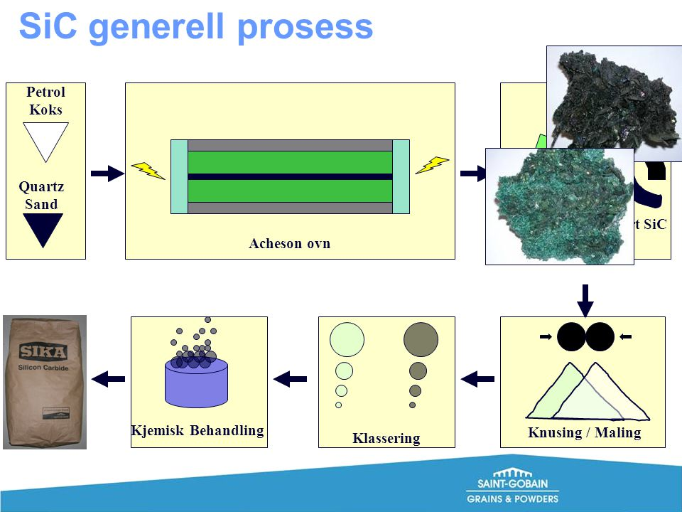 SiC generell prosess Petrol Koks Quartz Sand Grønn SiC Svart SiC
