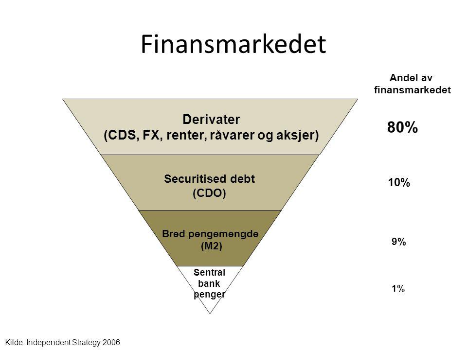(CDS, FX, renter, råvarer og aksjer)