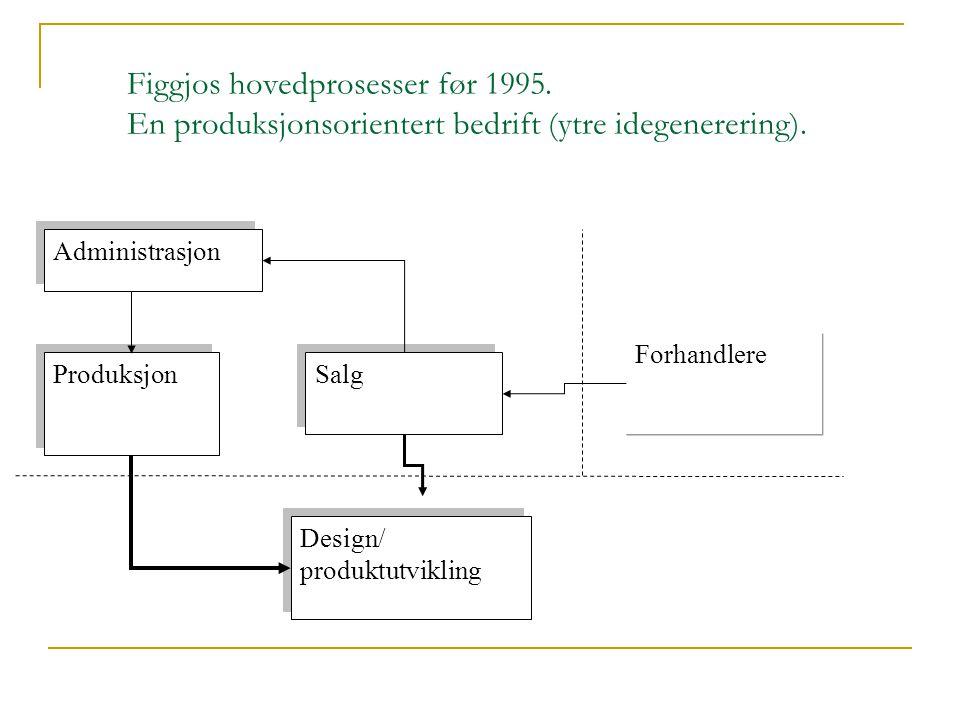Figgjos hovedprosesser før 1995