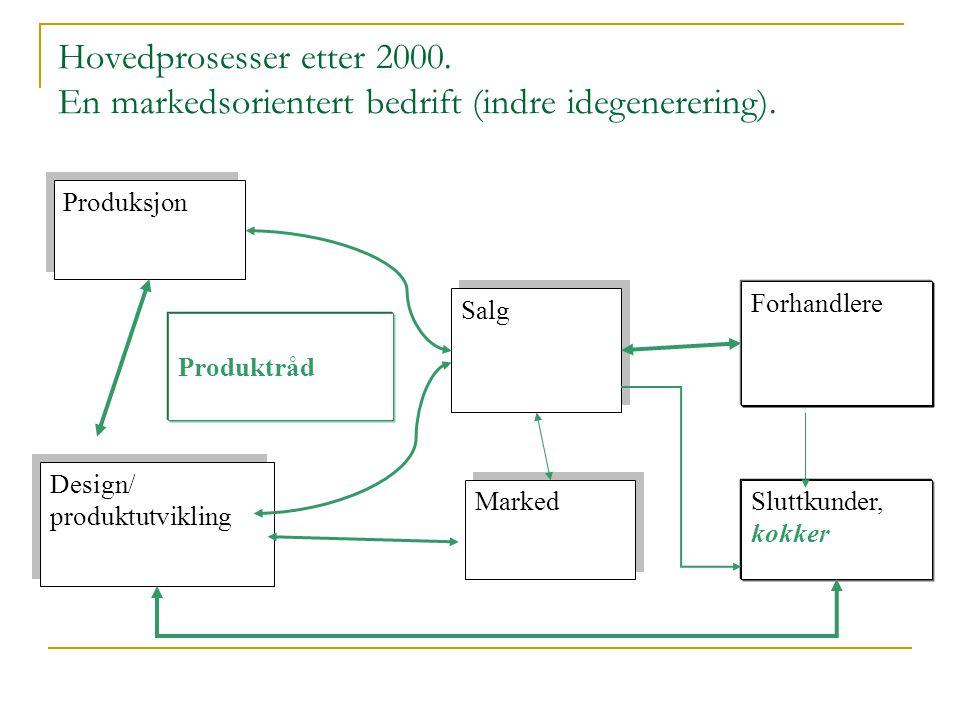Hovedprosesser etter 2000. En markedsorientert bedrift (indre idegenerering).