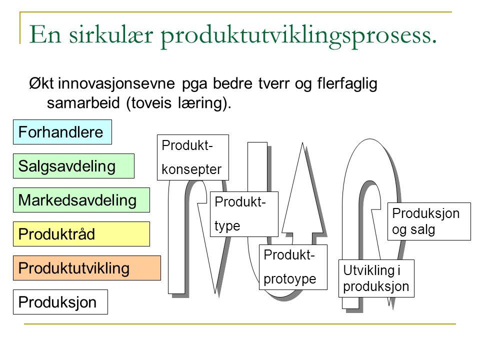 En sirkulær produktutviklingsprosess.