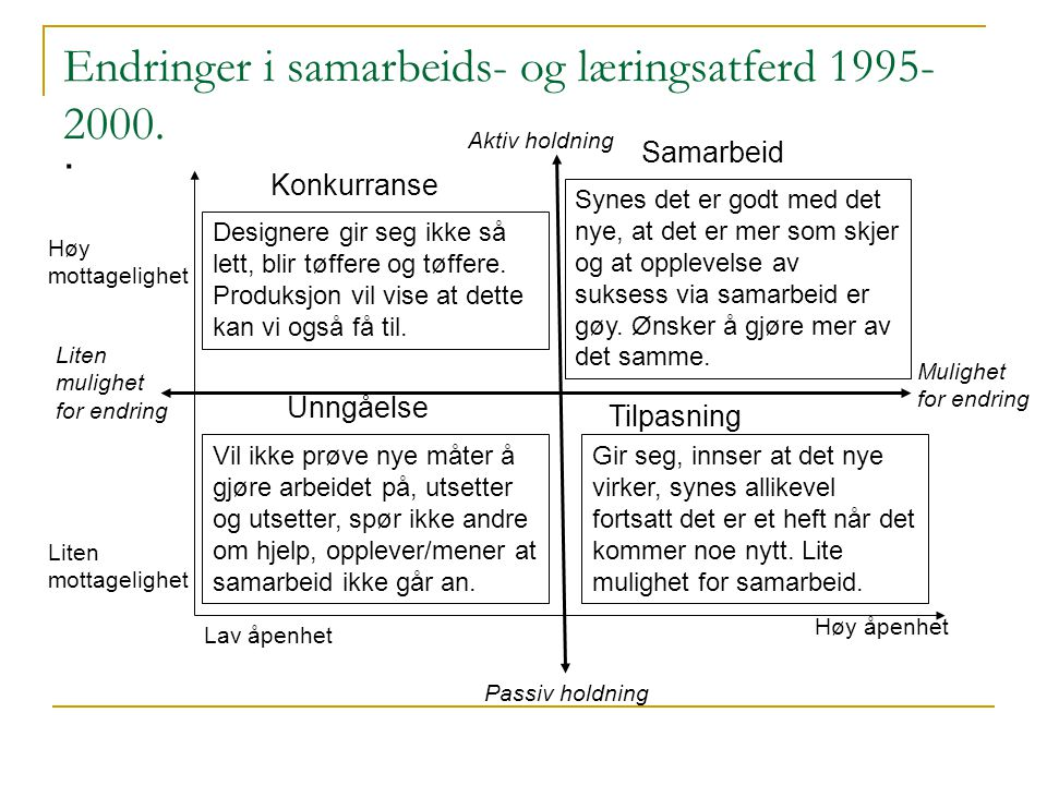 Endringer i samarbeids- og læringsatferd 1995-2000.