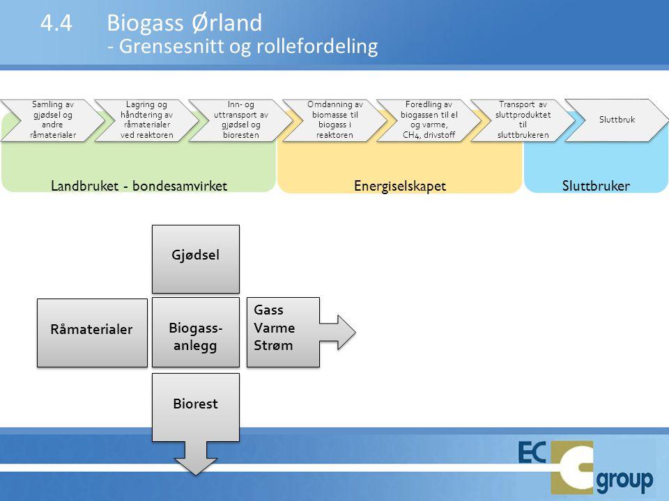 4.4 Biogass Ørland - Grensesnitt og rollefordeling