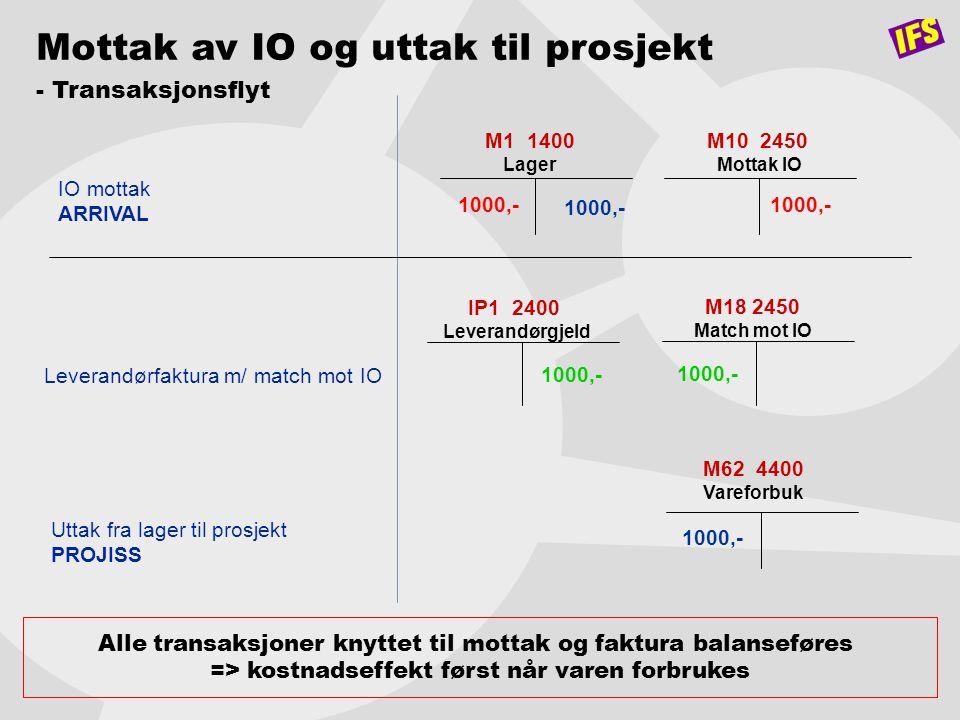 Mottak av IO og uttak til prosjekt