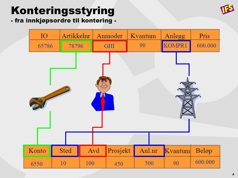 Konteringsstyring IO Artikkelnr Anmoder Kvantum Anlegg Pris Konto Sted