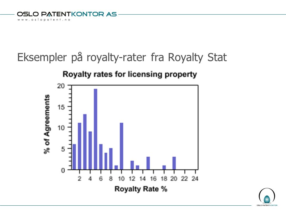 Eksempler på royalty-rater fra Royalty Stat