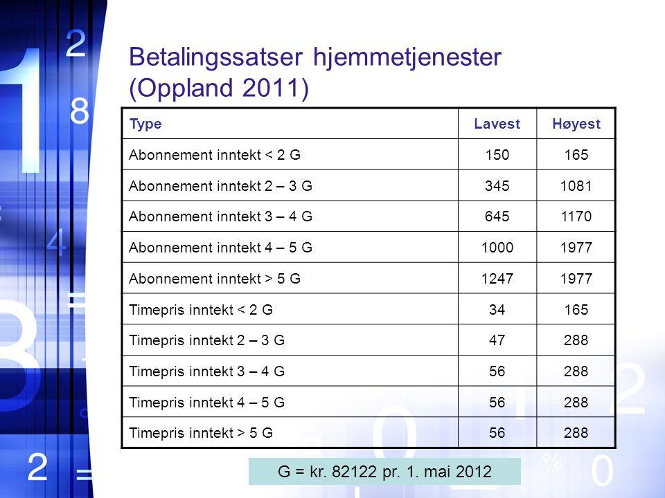 Betalingssatser hjemmetjenester (Oppland 2011)