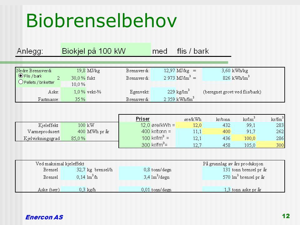 Biobrenselbehov Enercon AS