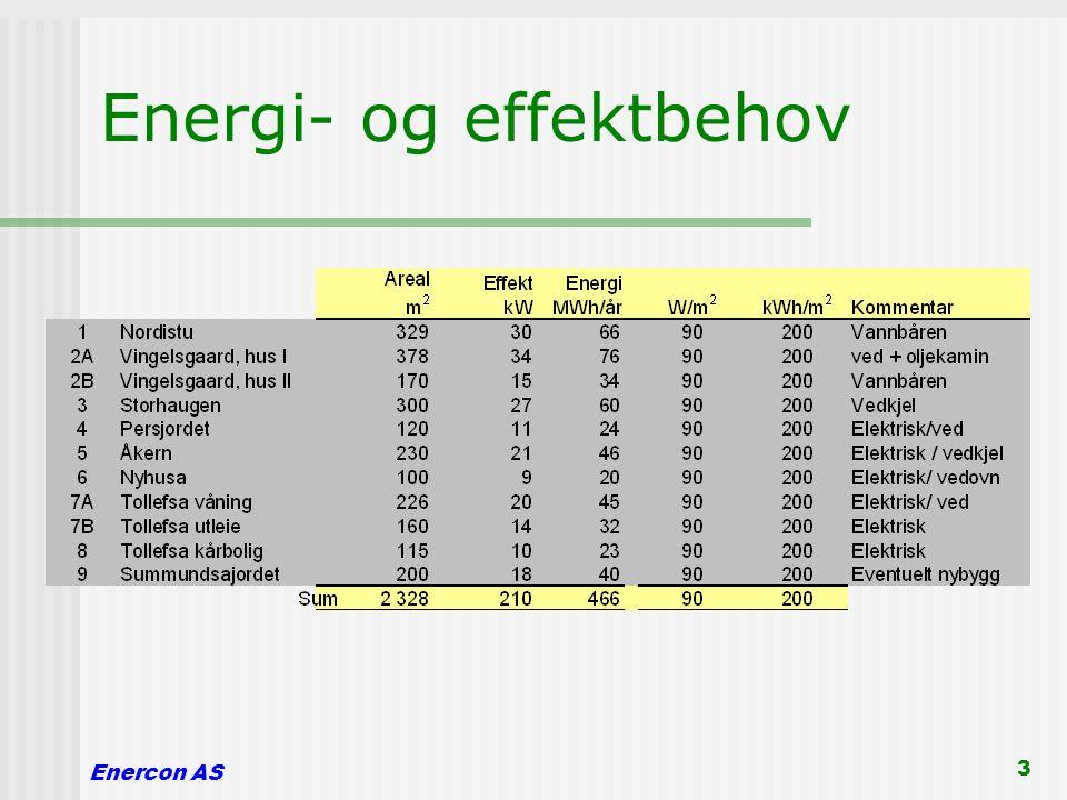 Energi- og effektbehov