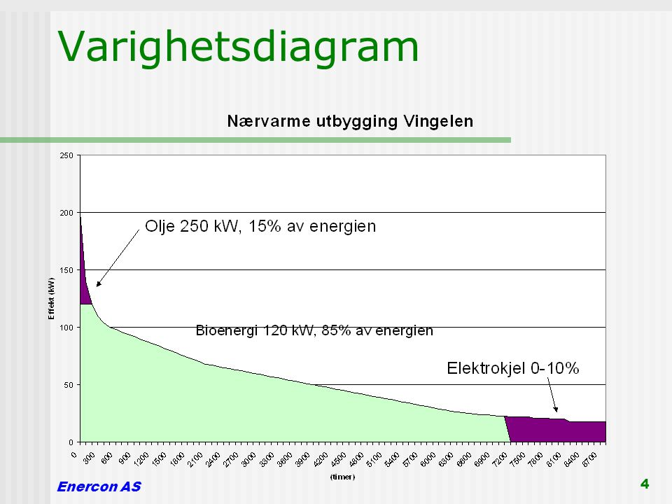 Varighetsdiagram Enercon AS