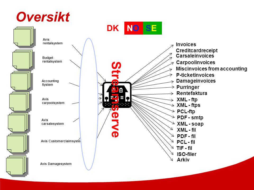 Oversikt Streamserve DK NO SE Invoices Creditcardreceipt